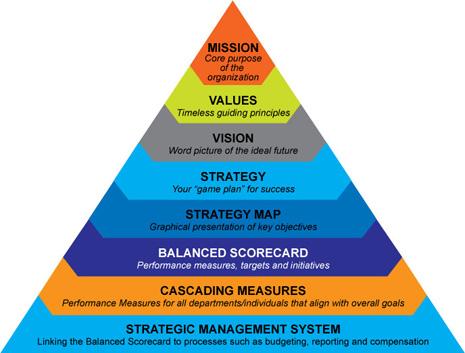 Balanced-scorecard-pyramid2